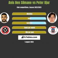 Anis Ben Slimane vs Peter Bjur h2h player stats