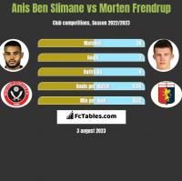 Anis Ben Slimane vs Morten Frendrup h2h player stats