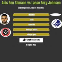 Anis Ben Slimane vs Lasse Berg Johnsen h2h player stats