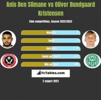 Anis Ben Slimane vs Oliver Bundgaard Kristensen h2h player stats