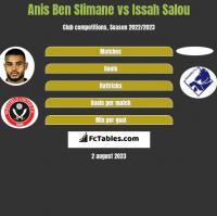 Anis Ben Slimane vs Issah Salou h2h player stats