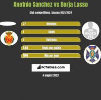 Anotnio Sanchez vs Borja Lasso h2h player stats