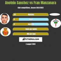Anotnio Sanchez vs Fran Manzanara h2h player stats