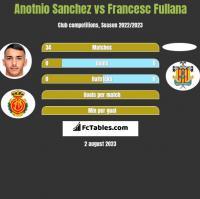 Anotnio Sanchez vs Francesc Fullana h2h player stats