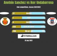 Anotnio Sanchez vs Iker Undabarrena h2h player stats