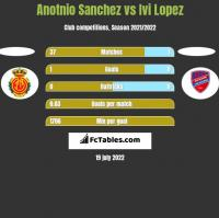 Anotnio Sanchez vs Ivi Lopez h2h player stats