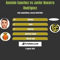 Anotnio Sanchez vs Javier Navarro Rodriguez h2h player stats