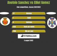 Anotnio Sanchez vs Elliot Gomez h2h player stats