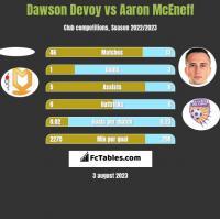 Dawson Devoy vs Aaron McEneff h2h player stats