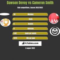 Dawson Devoy vs Cameron Smith h2h player stats