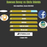 Dawson Devoy vs Chris Shields h2h player stats