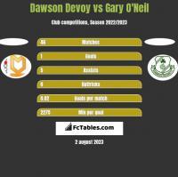 Dawson Devoy vs Gary O'Neil h2h player stats