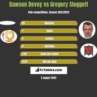 Dawson Devoy vs Gregory Sloggett h2h player stats