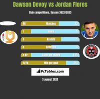 Dawson Devoy vs Jordan Flores h2h player stats