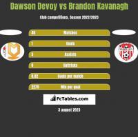 Dawson Devoy vs Brandon Kavanagh h2h player stats