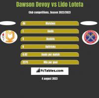 Dawson Devoy vs Lido Lotefa h2h player stats