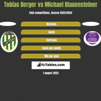 Tobias Berger vs Michael Blauensteiner h2h player stats