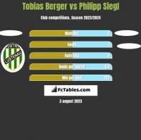 Tobias Berger vs Philipp Siegl h2h player stats