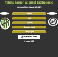 Tobias Berger vs Jusuf Gazibegovic h2h player stats