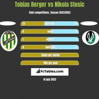 Tobias Berger vs Nikola Stosic h2h player stats