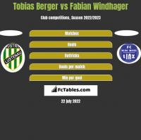 Tobias Berger vs Fabian Windhager h2h player stats