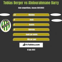 Tobias Berger vs Abdourahmane Barry h2h player stats