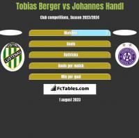Tobias Berger vs Johannes Handl h2h player stats