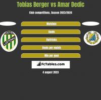 Tobias Berger vs Amar Dedic h2h player stats
