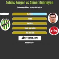 Tobias Berger vs Ahmet Guerleyen h2h player stats