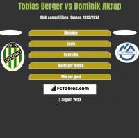 Tobias Berger vs Dominik Akrap h2h player stats