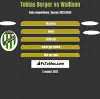 Tobias Berger vs Wallison h2h player stats