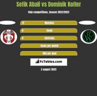 Sefik Abali vs Dominik Kofler h2h player stats