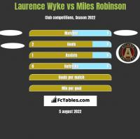 Laurence Wyke vs Miles Robinson h2h player stats