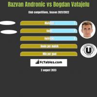 Razvan Andronic vs Bogdan Vatajelu h2h player stats