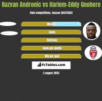 Razvan Andronic vs Harlem-Eddy Gnohere h2h player stats