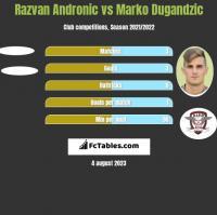 Razvan Andronic vs Marko Dugandzic h2h player stats