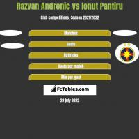 Razvan Andronic vs Ionut Pantiru h2h player stats