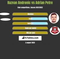 Razvan Andronic vs Adrian Petre h2h player stats