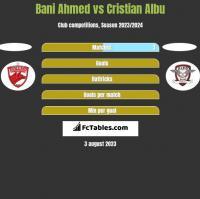 Bani Ahmed vs Cristian Albu h2h player stats
