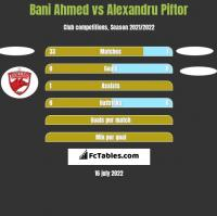 Bani Ahmed vs Alexandru Piftor h2h player stats