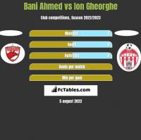 Bani Ahmed vs Ion Gheorghe h2h player stats