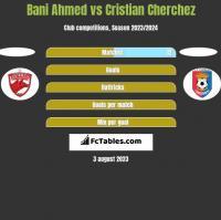 Bani Ahmed vs Cristian Cherchez h2h player stats