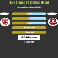 Bani Ahmed vs Cristian Negut h2h player stats