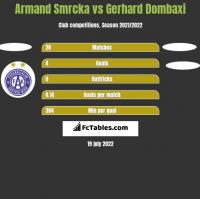 Armand Smrcka vs Gerhard Dombaxi h2h player stats