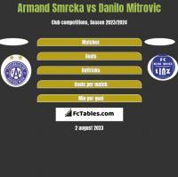 Armand Smrcka vs Danilo Mitrovic h2h player stats