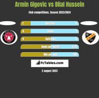 Armin Gigovic vs Bilal Hussein h2h player stats