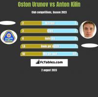 Oston Urunov vs Anton Kilin h2h player stats