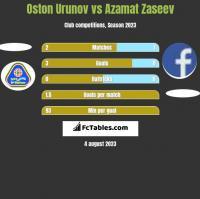 Oston Urunov vs Azamat Zaseev h2h player stats