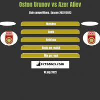 Oston Urunov vs Azer Aliev h2h player stats