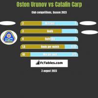Oston Urunov vs Catalin Carp h2h player stats